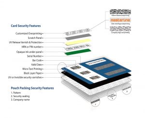 Card Security Features